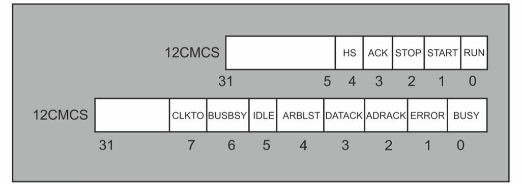 I2C Master Slave Address Register Data Register: In transmit mode, a byte of data will be placed in I2CMDR (I2C Master Data Register) for transmission. Control and Status Flag Register: Fig 4.20.