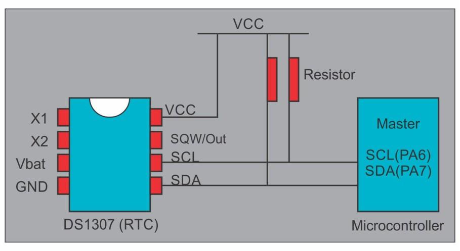 Inter IC (I2C) Communication Protocol 4.5.5 RTC interfacing (DS1307) with Tiva Microcontroller Real-time clock (RTC) is used to get accurate time and date information.