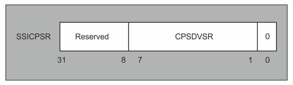 Serial Peripheral Interface (SPI) Table 4.9. SSICRO Register Description 4.6.