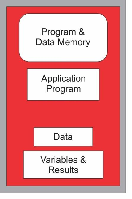In Harvard architecture, the program and data memories are segregated with separate address and data bus drawn to each.