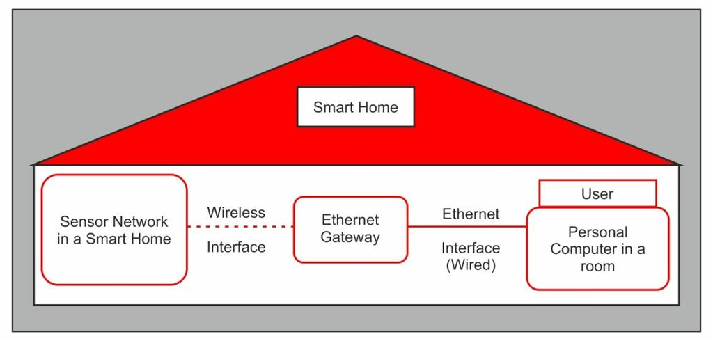 TCP/IP Introduction IoT overview and architecture Fig. 5.5 Smart Home Architecture with Ethernet interface to the sensor network 5.