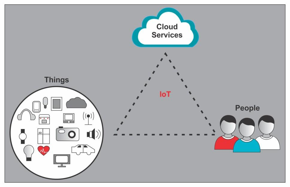 TCP/IP Introduction IoT overview and architecture Fig. 5.7. Main components of IoT IOT is considered as a scenario of accessing any information from anywhere and accessible to everyone.