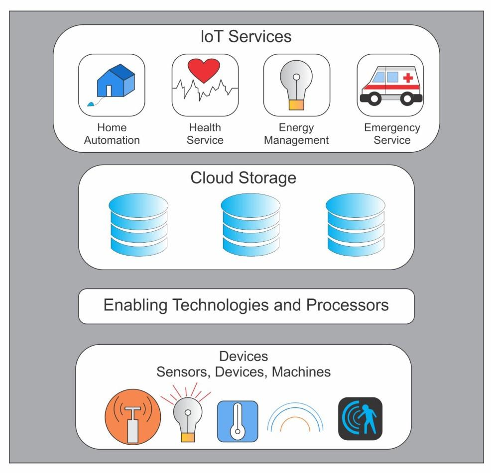 TCP/IP Introduction IoT overview and architecture The different devices and environments needed in IoT can be layered as shown in the Figure 5.3.