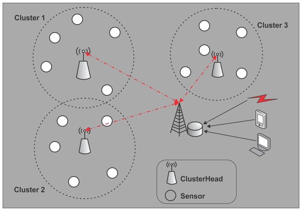 Wireless Sensor Networks possible to develop low-power and low-cost sensor nodes that are small in size and communicate using wireless medium over short distances.
