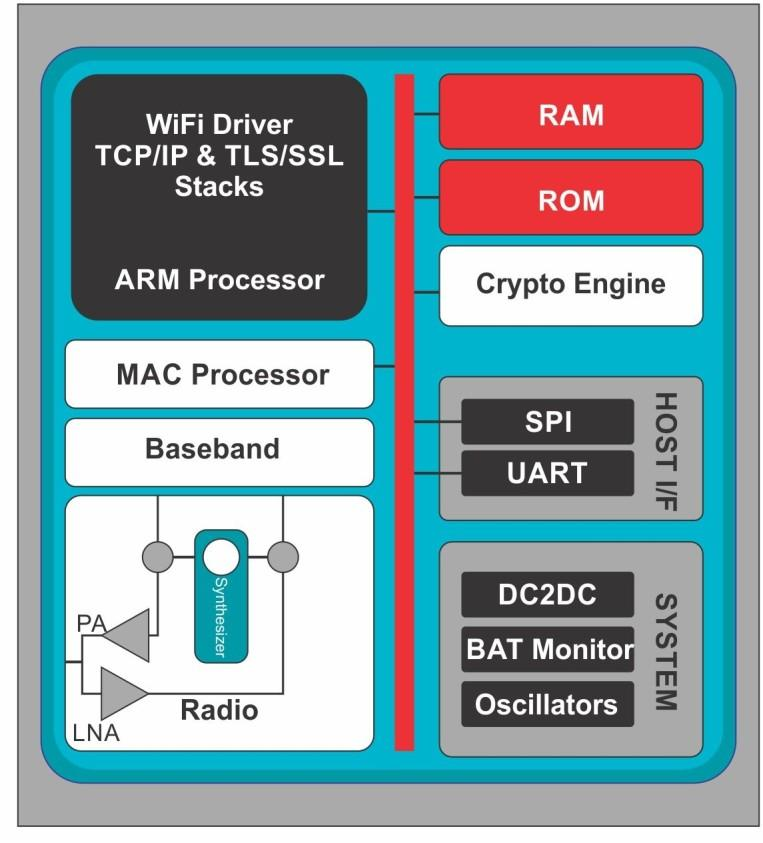 Adding Wi-fi to a Microcontroller-Based System using CC3100 Simplelink Wi-fi Module 5.6.