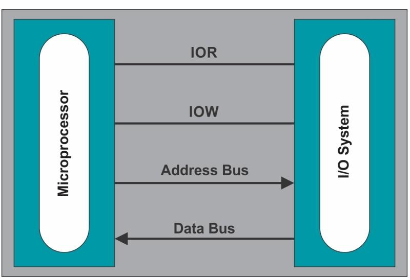 Introduction I/O Communication Bus Fig 1.5. Interconnection of external devices with Microprocessor I/O communication buses and protocols are used to communicate with the slower I/O devices.