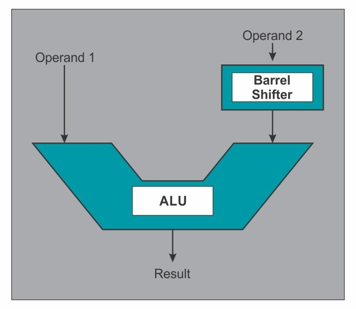 ARM Architecture or logic operation on these operands and the result is written back into the register bank through the ALU bus.
