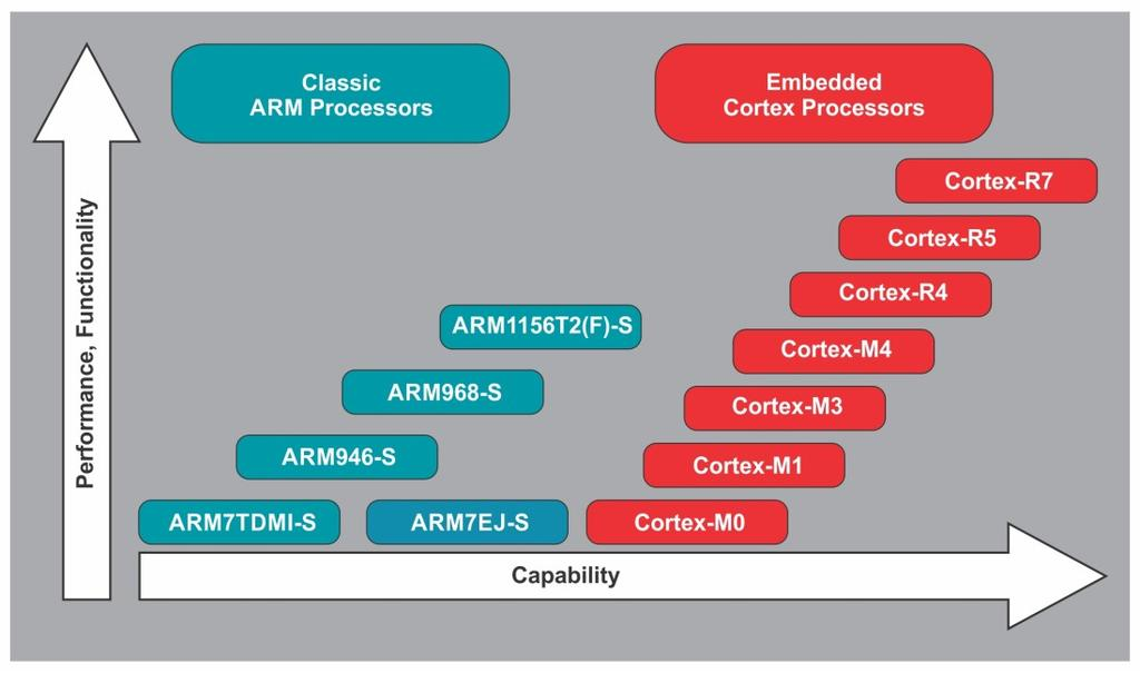 ARM Architecture 1.2.9 Migration to Cortex Series In the path of architectural evolution, ARM has contributed many versions of IP cores to the embedded computing world.