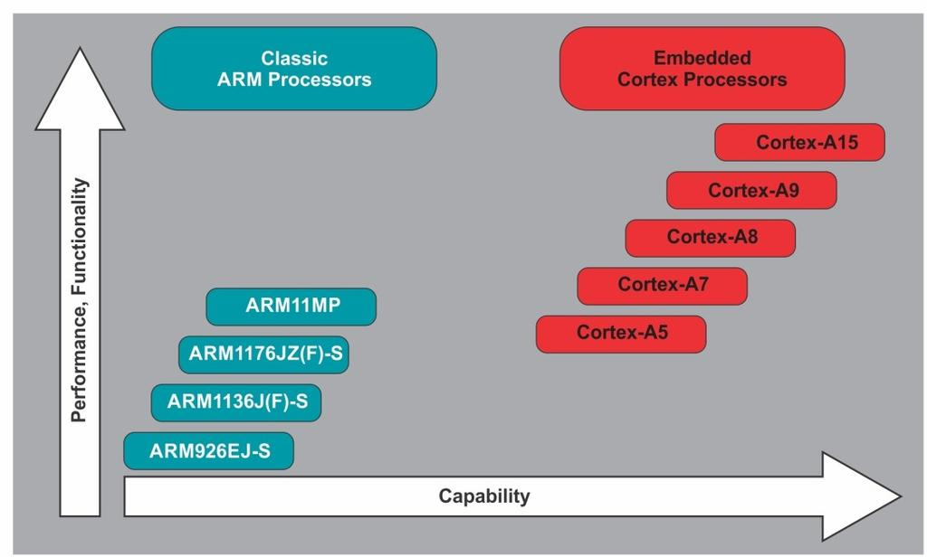 Since its inception, ARM has migrated over a long meaningful road map starting from v4t ARM7TDMI to v7 Cortex series of architectures achieving many strong milestones in