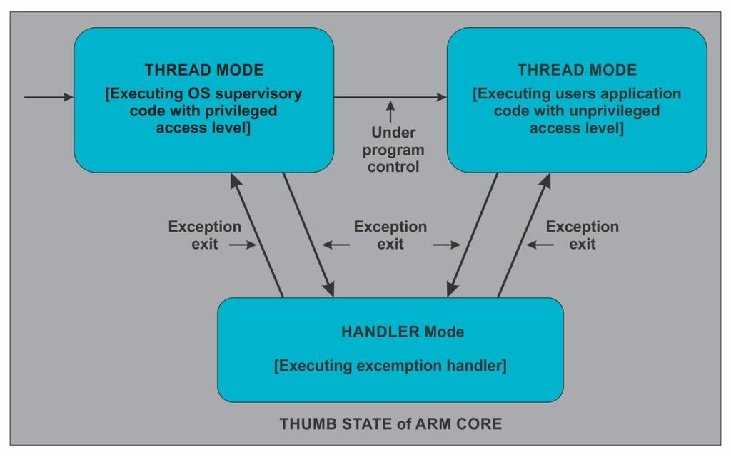 ARM Architecture Fig 1.16. Operating Modes of ARM Core Cortex M4 has two operating modes: the thread mode and the handler mode as shown in fig 1.12.