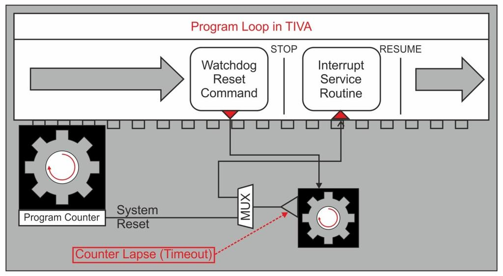 Interrupts The TM4C123GH6PM microcontroller has two Watchdog Timer modules, one module is clocked by the system clock (Watchdog Timer 0) and the other (Watchdog Timer 1) is clocked by the PIOSC