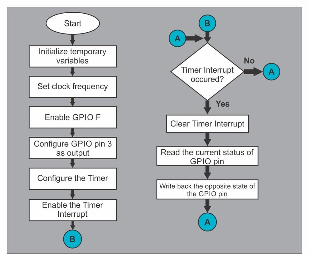 Else Interrupts { GPIOPinWrite(GPIO_PORTF_BASE, GPIO_PIN_2, 4); } } Fig 2.8 Flowchart for servicing timer interrupts In the above program, we have commented following line of the code.
