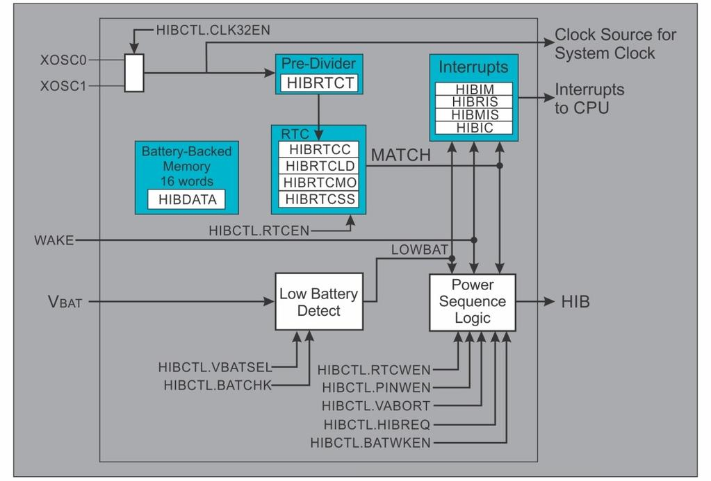 Low Power Microcontroller To achieve this, the Hibernation (HiB) Module is added with following features: (i) A Real-Time Clock (RTC) to be used for wake events (ii) A battery backed SRAM for storing