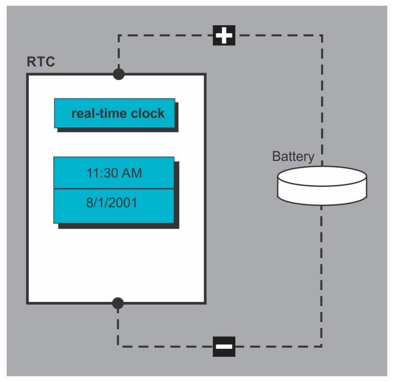 Timers 3.2.3 Timing Generation and Measurement Fig 3.3. Real Time Clock with external power source In various microprocessor systems, it is desirable to use frequency to formulate measurements, rather than the digital output of an ADC.