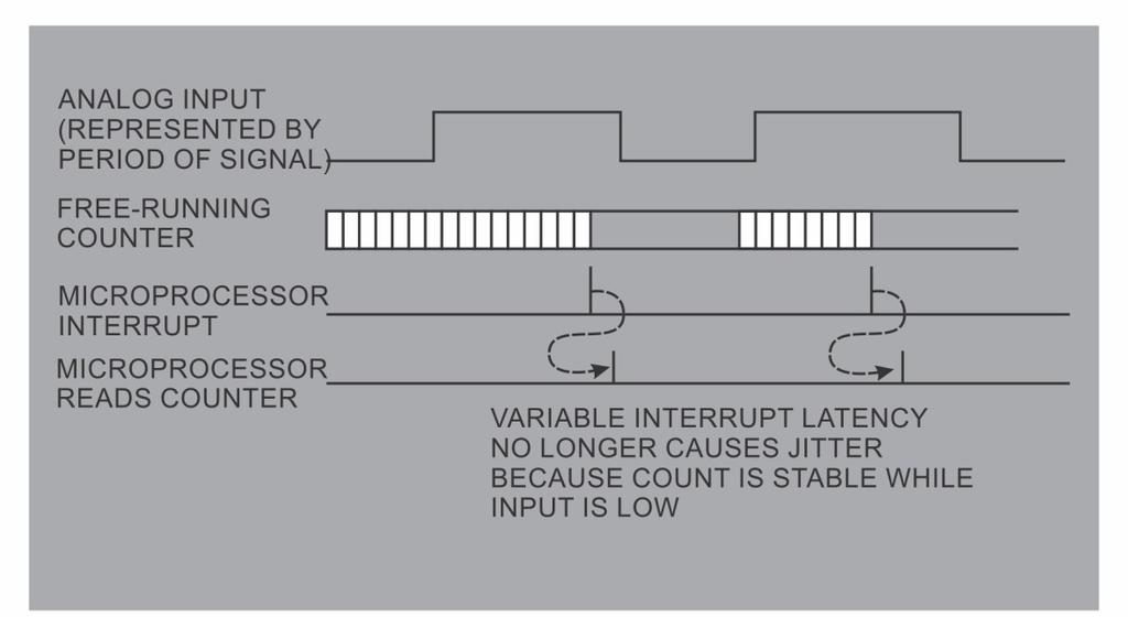 Timers Measuring Period Based Inputs with Free Running Counter Fig 3.5.