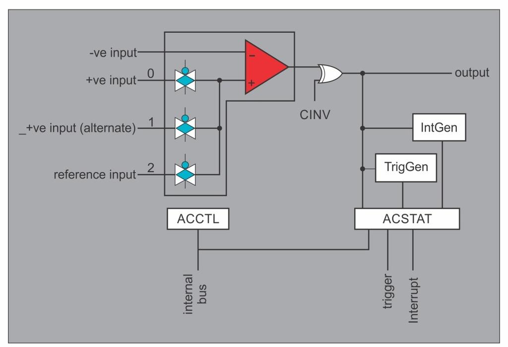 Analog Comparators Fig 3.