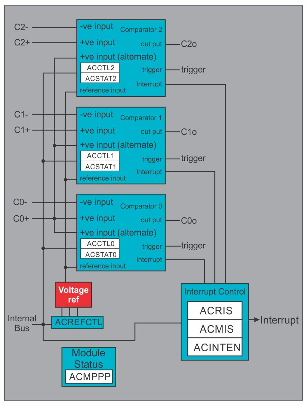 Analog Comparators 3.4.2 Analog Comparator Module Block Diagram Fig 3.10.