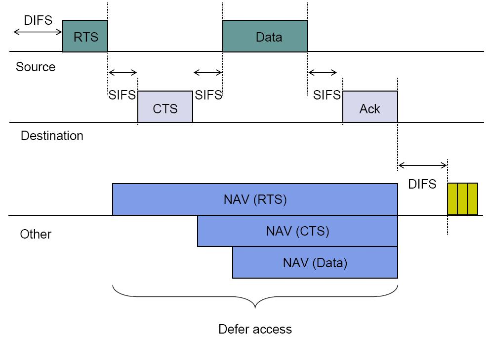 Transmission with RTS/CTS Fig. 6.72 (Leon-Garcia) 31 IEEE 802.