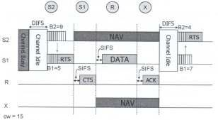 IEEE 802.11 CSMA/CA Example DIFS: DCF inter-frame space SISF: short inter-frame space 35 Disadvantages of IEEE 802.