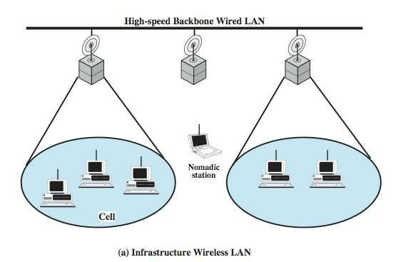 Infrastructure Wireless LAN 3