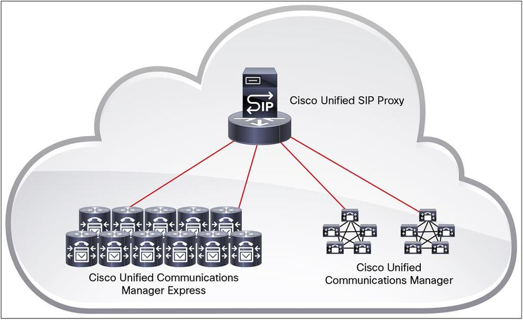 a distributed call-control network using Cisco Unified Communications Manager at large sites and Cisco Unified Communications Manager Express at the branch offices.