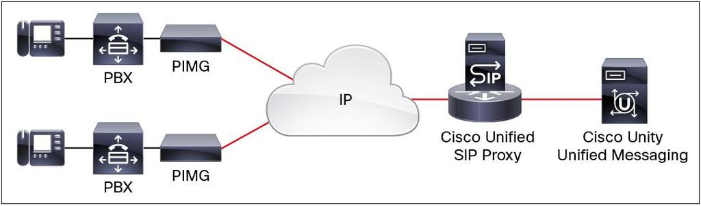 Cisco Unity PBX IP Media Gateway Integration Cisco Unity PBX IP Media Gateways (PIMGs) are used to connect time-division multiplexing (TDM)-based private branch exchanges (PBXs) into Cisco Unity