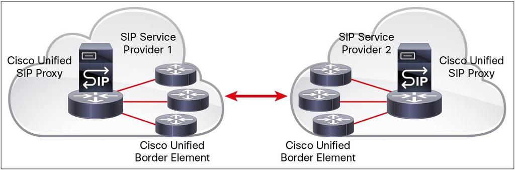 Placement of Cisco Unified SIP Proxy in front of the Cisco Unity application enables PIMGs to share Cisco Unity ports, in turn enabling scalability of hybrid TDM PBX and IP messaging deployments