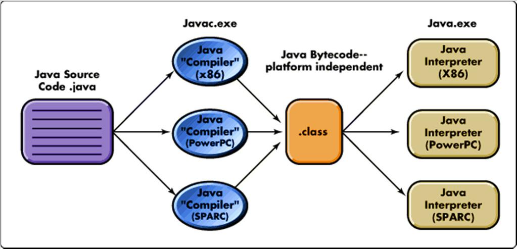 Java to Bytecode to Execution http://support.novell.com/techcenter/articles/img/ana1997070102.