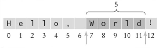 toString(n); Figure 3: String Positions SUBSTRINGS Substring length is past the end -start Figure 4: Extracting a Substring 13.