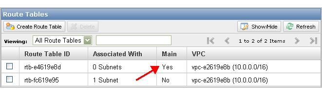 Route Table Details Your VPC automatically comes with a modifiable main route table.