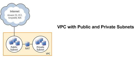 Scenario 2: VPC with Public and Private Subnets Scenario 2:VPC with Public and Private Subnets Topics Basic Layout (p. 85) Routing (p. 18) Security (p. 20) Implementing the Scenario (p.