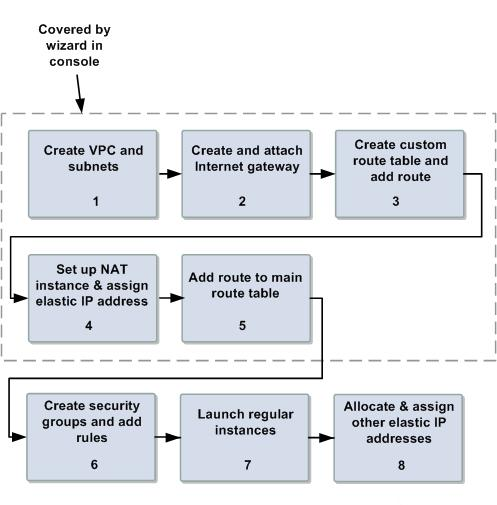 Implementing the Scenario Process for Implementing Scenario 2 Task 1: Create the VPC and Subnets (p. 31) Task 2: Create and Attach the Internet Gateway (p.