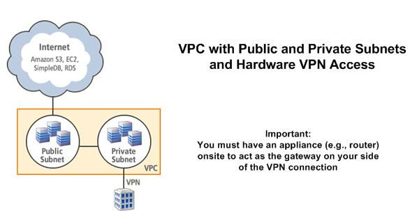 Scenario 3:VPC with Public and Private Subnets and Hardware VPN Access Topics Basic Layout (p. 85) Routing (p. 47) Security (p. 50) Implementing the Scenario (p. 55) Alternate Routing (p.
