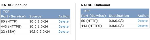 Alternate Routing 0.0.0.0/0 TCP 80 Allow outbound HTTP access to the Internet 0.0.0.0/0 TCP 443 Allow outbound HTTPS access to the Internet The following image shows what the rules look like for the NATSG security group.