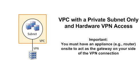 Scenario 4: VPC with a Private Subnet Only and Hardware VPN Access Topics Basic Layout (p. 85) Routing (p. 87) Security (p. 89) Implementing the Scenario (p.