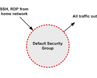 Implementing the Scenario Default Security Group Inbound Source Protocol Port Range Comments Private IP address range of your home network (e.g., 172.16.0.