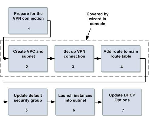 Implementing the Scenario Process for Implementing Scenario 4 Task 1: Prepare for the VPN Connection (p. 91) Task 2: Create the VPC and Subnet (p. 95) Task 3: Set Up the VPN Connection (p.