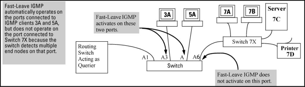 With fast-leave enabled and an IGMP Group Leave being received on a noncascaded port, the following events take place: The switch stops forwarding multicast traffic for that group to that port.