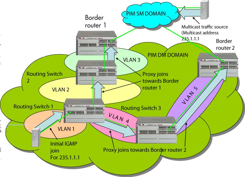 IGMP needs to be configured on all VLAN interfaces on which the proxy is to be forwarded or received, and PIM- DM must be running for the traffic to be forwarded.