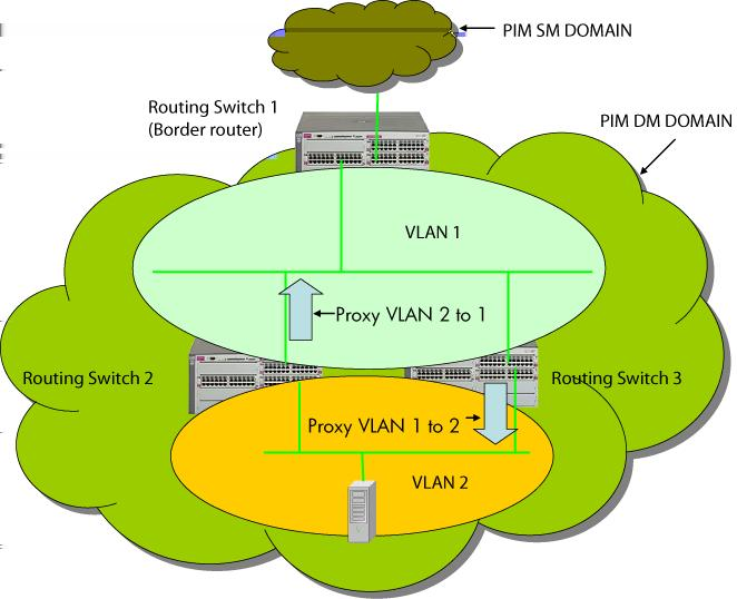 Be careful to avoid configuring an IGMP forward loop, because this would leave the VLANs in a joined state forever once an initial join is sent from a host.