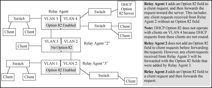 IP routing enabled on the switch DHCP-relay option 82 enabled (global command level) Routing switch access to an Option 82 DHCP server on a different subnet than the clients requesting DHCP Option 82