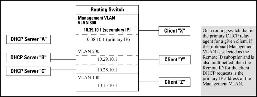 The resulting effect on DHCP operation for clients X, Y, and Z is shown in the following table.