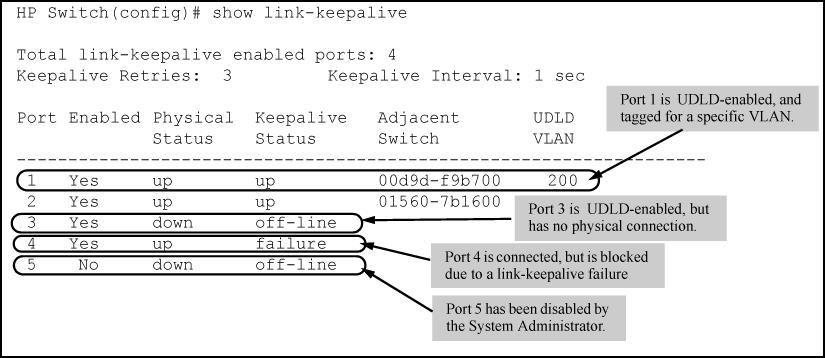 Example: Figure 10: Example: of show link-keepalive command Viewing detailed UDLD information for specific ports (CLI) Enter the show link-keepalive statistics command.