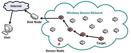 2.2.4 Sensor network Sensor networks are composed of a large number of small nodes with sensing, computation, and wireless communication capabilities.