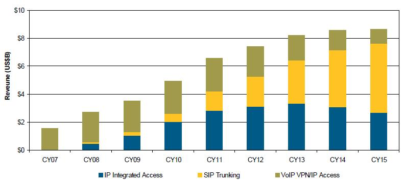 2010-2015: 52% Hybrid Gateway/E-SBC operation Integrated PRI and SIP connectivity Shift capacity from PRI to