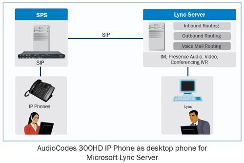 SIP Phone Integration Into Lync AudioCodes SPS Enables market
