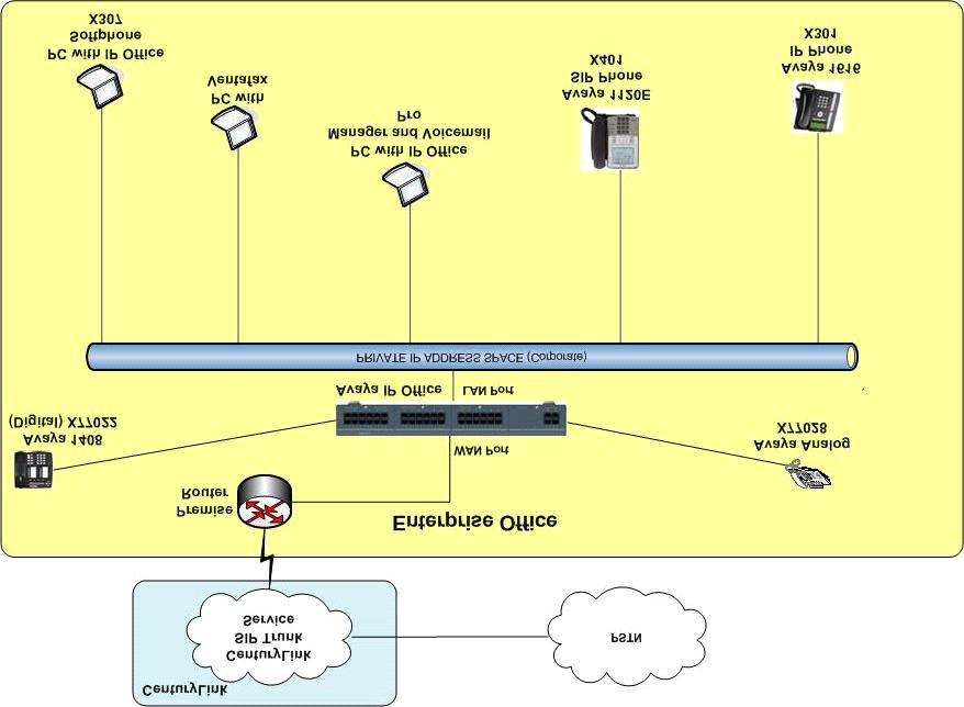 3. Reference Configuration Figure 1 illustrates a sample Avaya IP Office telephony solution connected to CenturyLink SIP Trunk that was utilized for compliance testing.