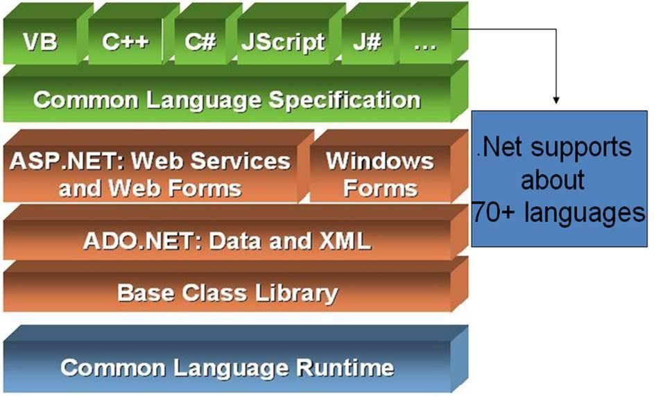 .Net Technologies Components of.net Framework There are many articles are available in the web on this topic; I just want to add one more article over the web by explaining Components of.
