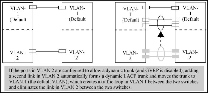 Figure 14: A dynamic LACP trunk forming in a VLAN can cause a traffic loop Easy control methods include either disabling LACP on the selected ports or configuring them to operate in static LACP