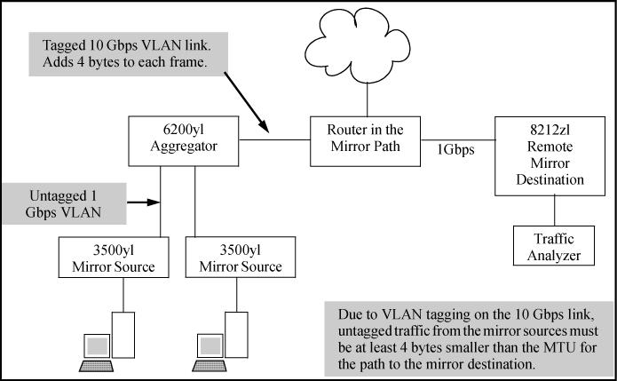 Figure 53: Effect of downstream VLAN tagging on the MTU for mirrored traffic Operating notes for traffic mirroring Mirroring dropped traffic When an interface is configured to mirror traffic to a